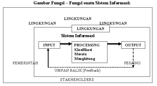 Sistem Informasi Manajemen Forum Kajian Ilmu