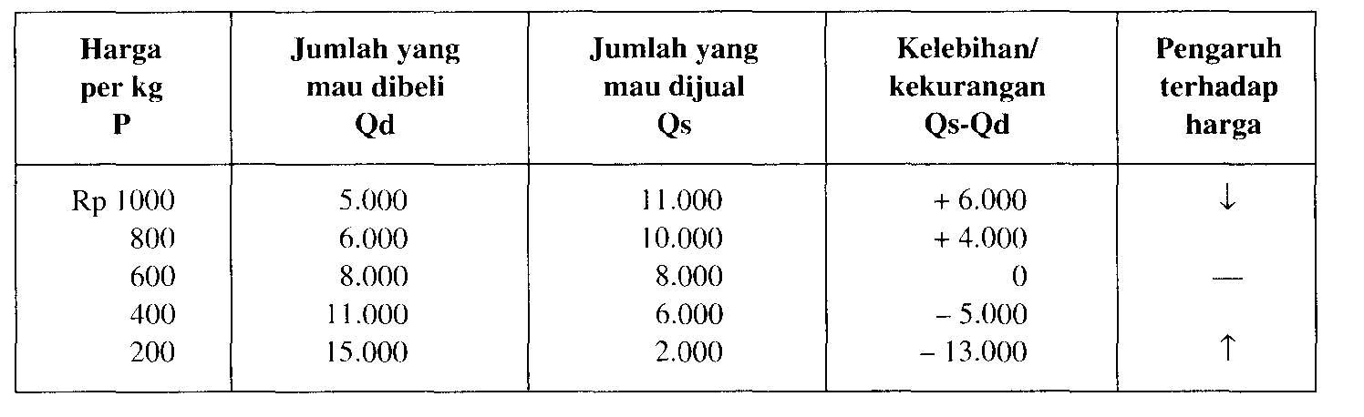 Angka-angka dan tabel dapat juga digambarkan dalam bentuk sebuah